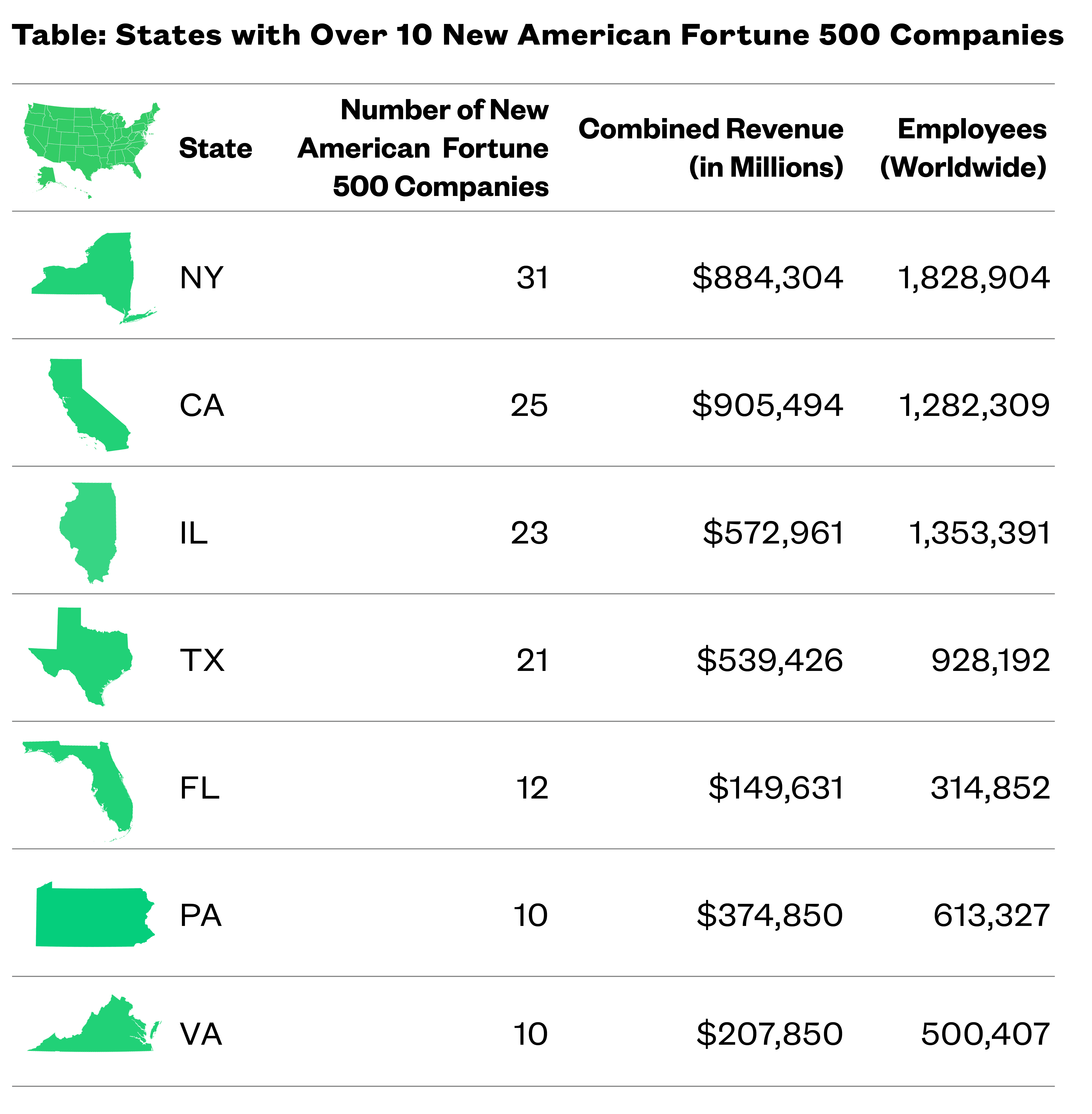 Table of States with 10 or more New American Fortune companies